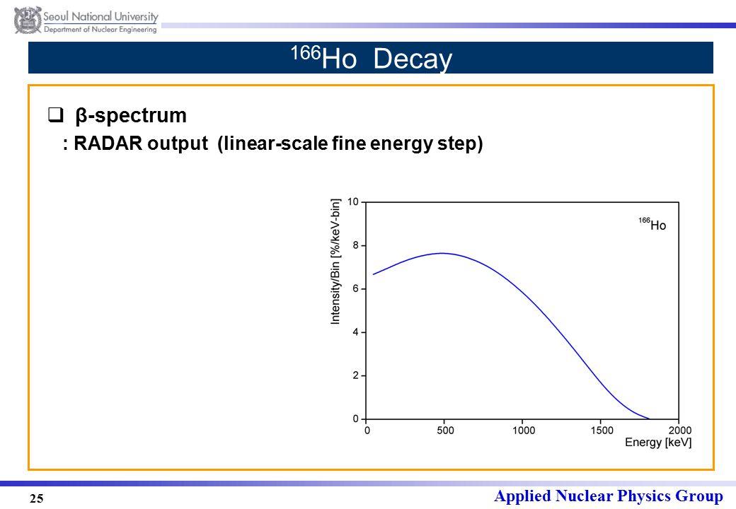 Applied Nuclear Physics Group 25 166 Ho Decay  β-spectrum : RADAR output (linear-scale fine energy step)