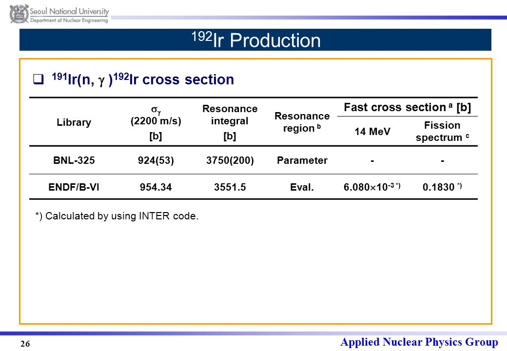 Applied Nuclear Physics Group 26 192 Ir Production  191 Ir(n,  ) 192 Ir cross section Library   (2200 m/s) [b] Resonance integral [b] Resonance region b Fast cross section a [b] 14 MeV Fission spectrum c BNL-325924(53)3750(200)Parameter-- ENDF/B-VI954.343551.5Eval.
