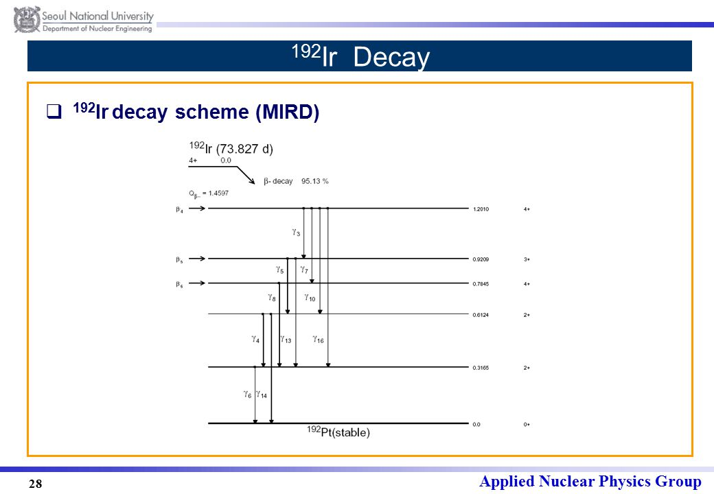 Applied Nuclear Physics Group 28 192 Ir Decay  192 Ir decay scheme (MIRD)