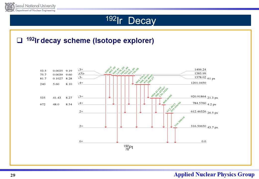 Applied Nuclear Physics Group 29 192 Ir Decay  192 Ir decay scheme (Isotope explorer)