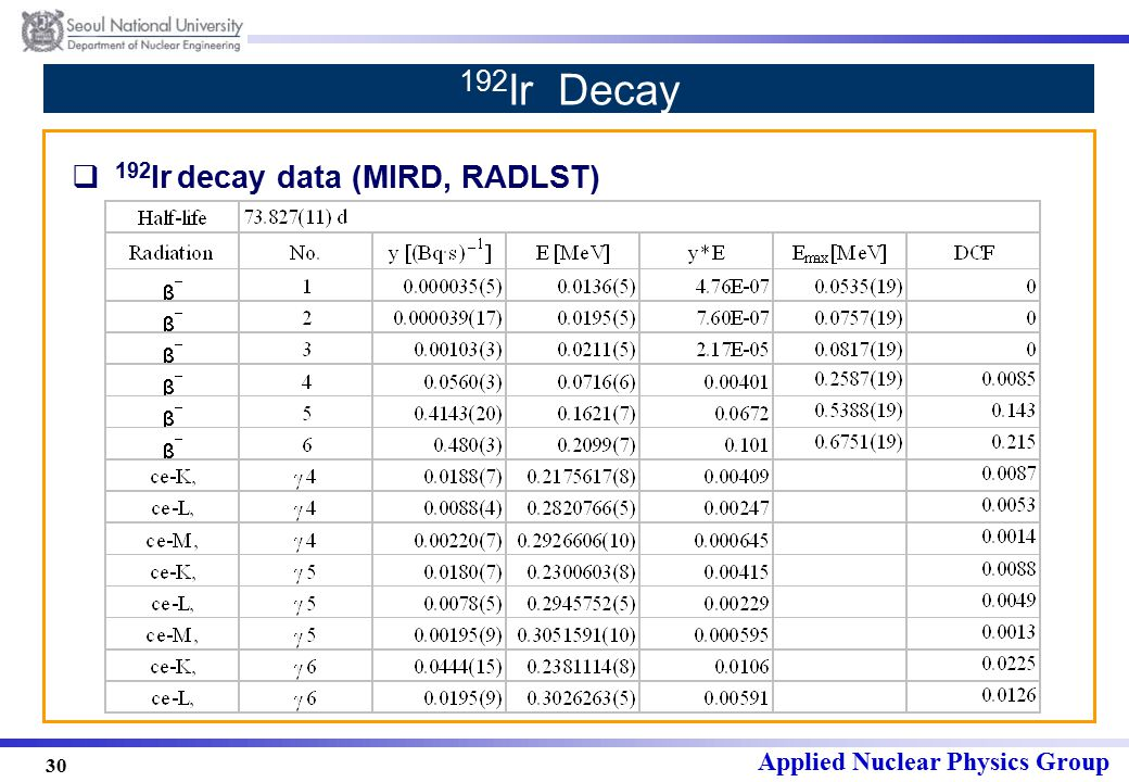Applied Nuclear Physics Group 30 192 Ir Decay  192 Ir decay data (MIRD, RADLST)