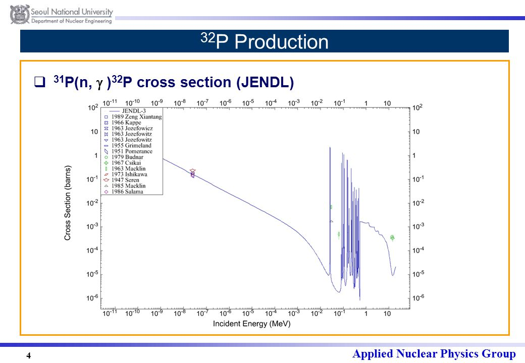 Applied Nuclear Physics Group 4 32 P Production  31 P(n,  ) 32 P cross section (JENDL)