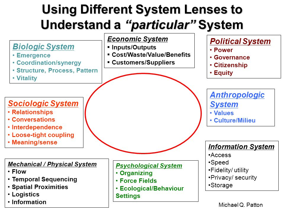 Using Different System Lenses to Understand a particular System Biologic System Emergence Coordination/synergy Structure, Process, Pattern Vitality Sociologic System Relationships Conversations Interdependence Loose-tight coupling Meaning/sense Mechanical / Physical System Flow Temporal Sequencing Spatial Proximities Logistics Information Economic System  Inputs/Outputs  Cost/Waste/Value/Benefits  Customers/Suppliers Political System Power Governance Citizenship Equity Anthropologic System Values Culture/Milieu Information System Access Speed Fidelity/ utility Privacy/ security Storage Psychological System Organizing Force Fields Ecological/Behaviour Settings Michael Q.