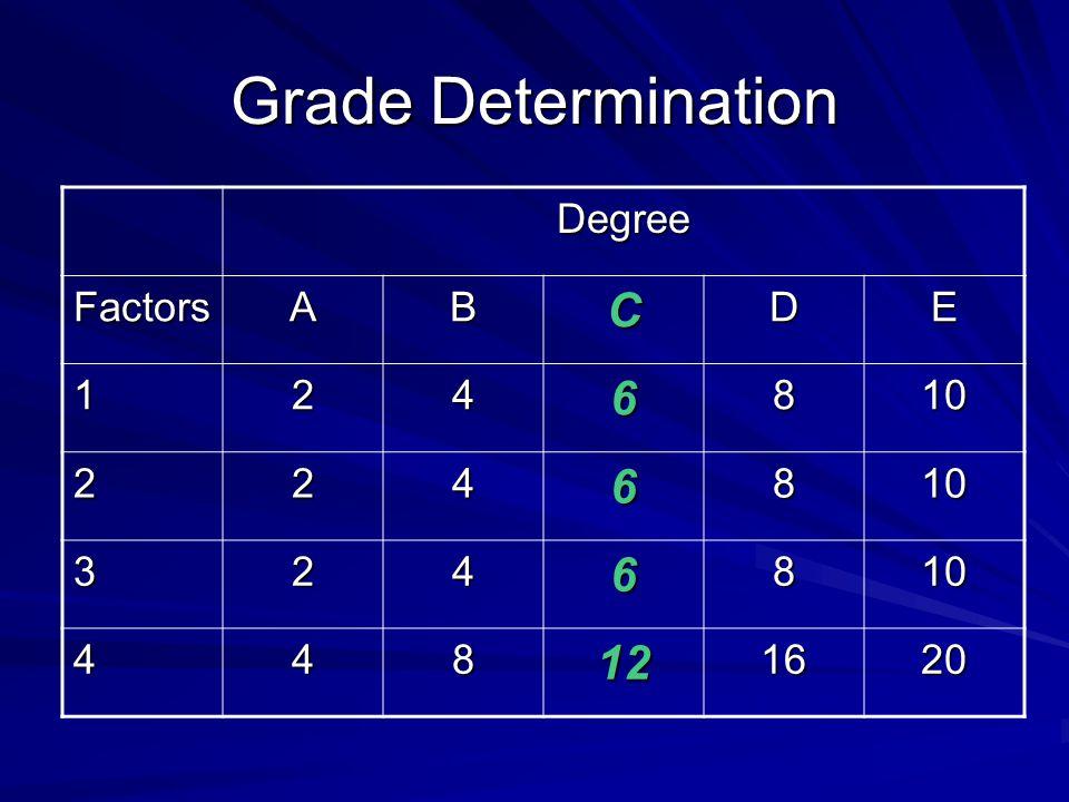 Grade Determination Degree FactorsABCDE 1246810 2246810 3246810 448121620
