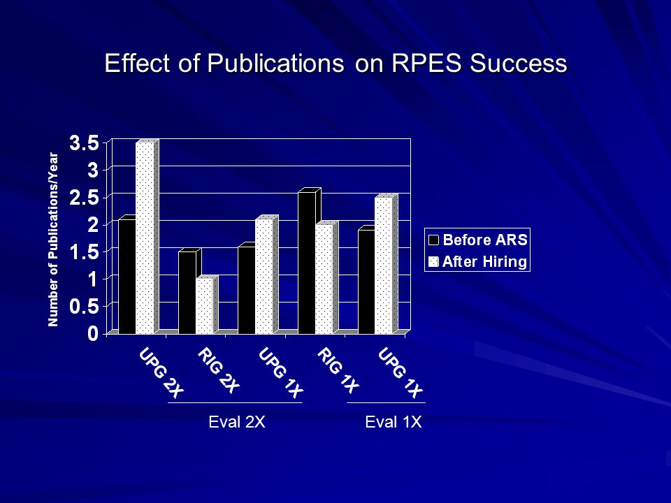 Effect of Publications on RPES Success Eval 2XEval 1X