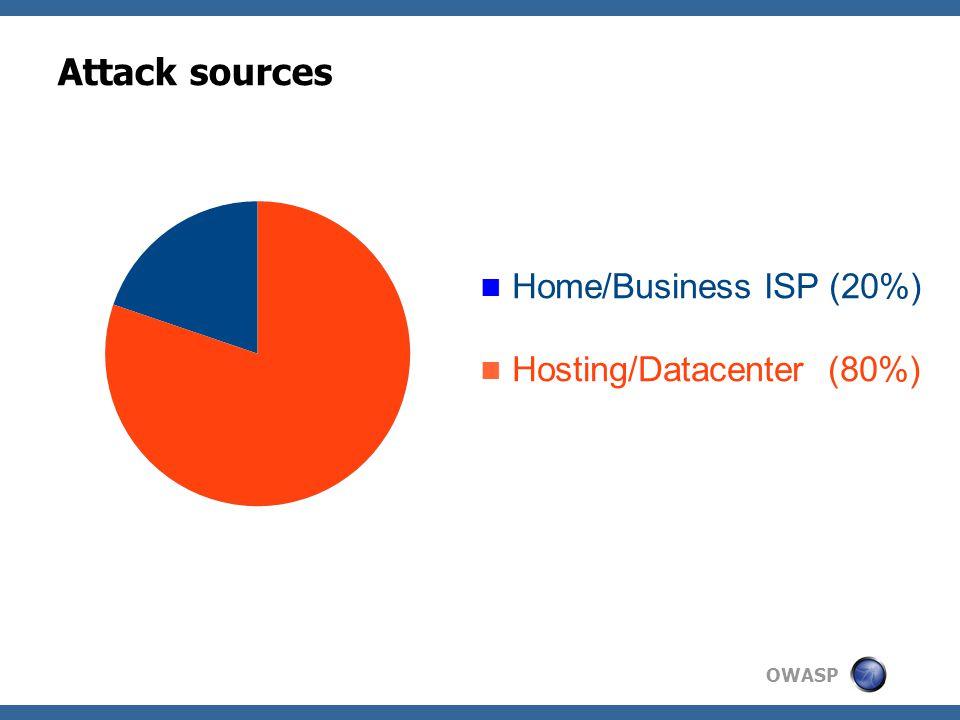 OWASP Attack sources Home/Business ISP (20%) Hosting/Datacenter (80%)