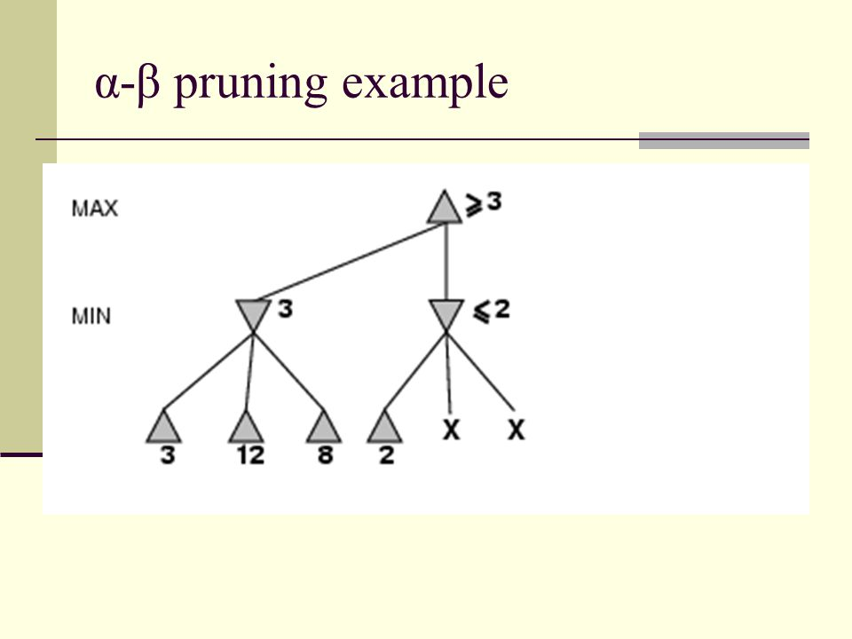 Evaluation functions For chess, typically linear weighted sum of features Eval(s) = w 1 f 1 (s) + w 2 f 2 (s) + … + w n f n (s) e.g., w 1 = 9 with f 1 (s) = (number of white queens) – (number of black queens), etc.
