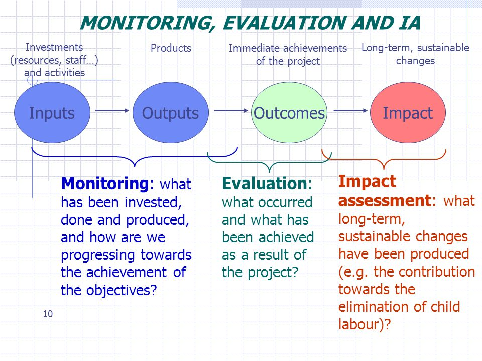 10 MONITORING, EVALUATION AND IA InputsOutputsOutcomesImpact Investments (resources, staff…) and activities Products Immediate achievements of the pro