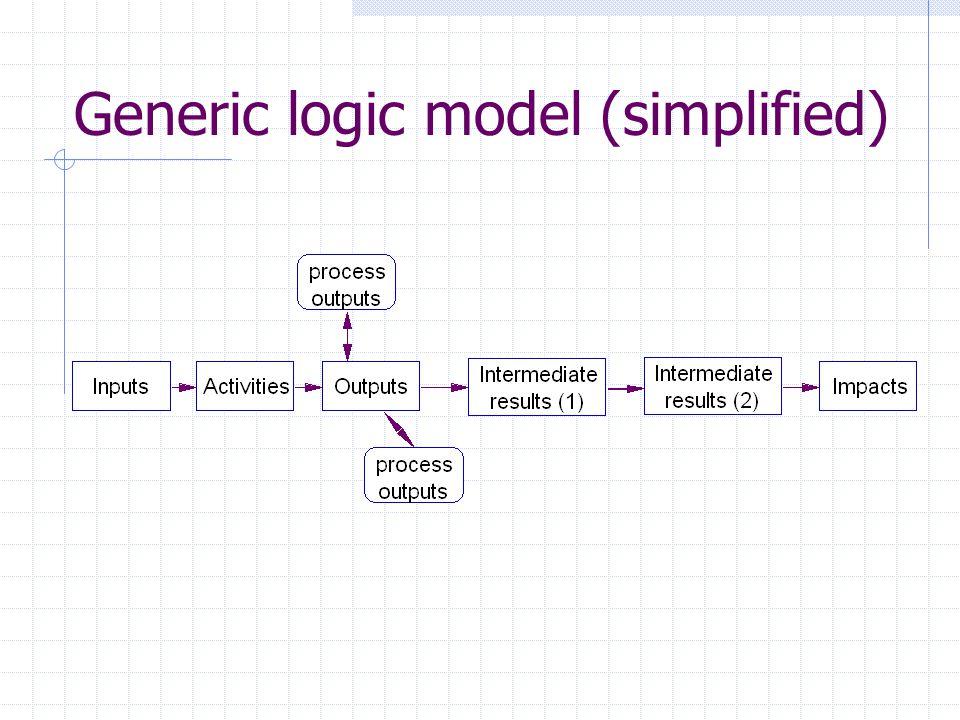 Generic logic model (simplified)