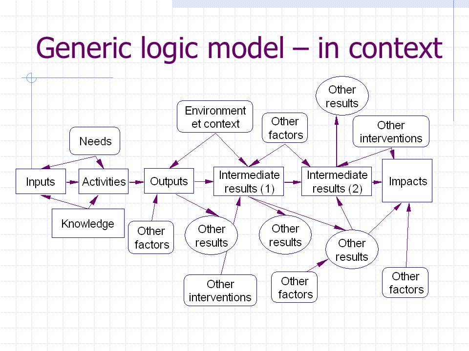 Generic logic model – in context