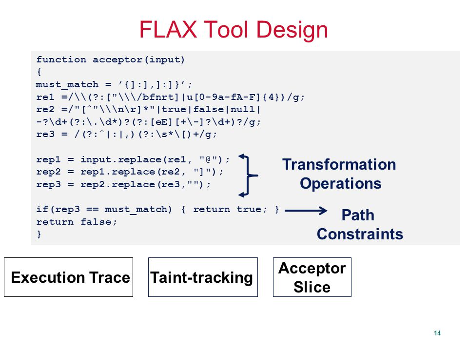 14 FLAX Tool Design Taint-tracking Execution Trace JavaScript Program Initial Input Source Acceptor Slice Sink SINK- AWARE FUZZER EXPLOIT .