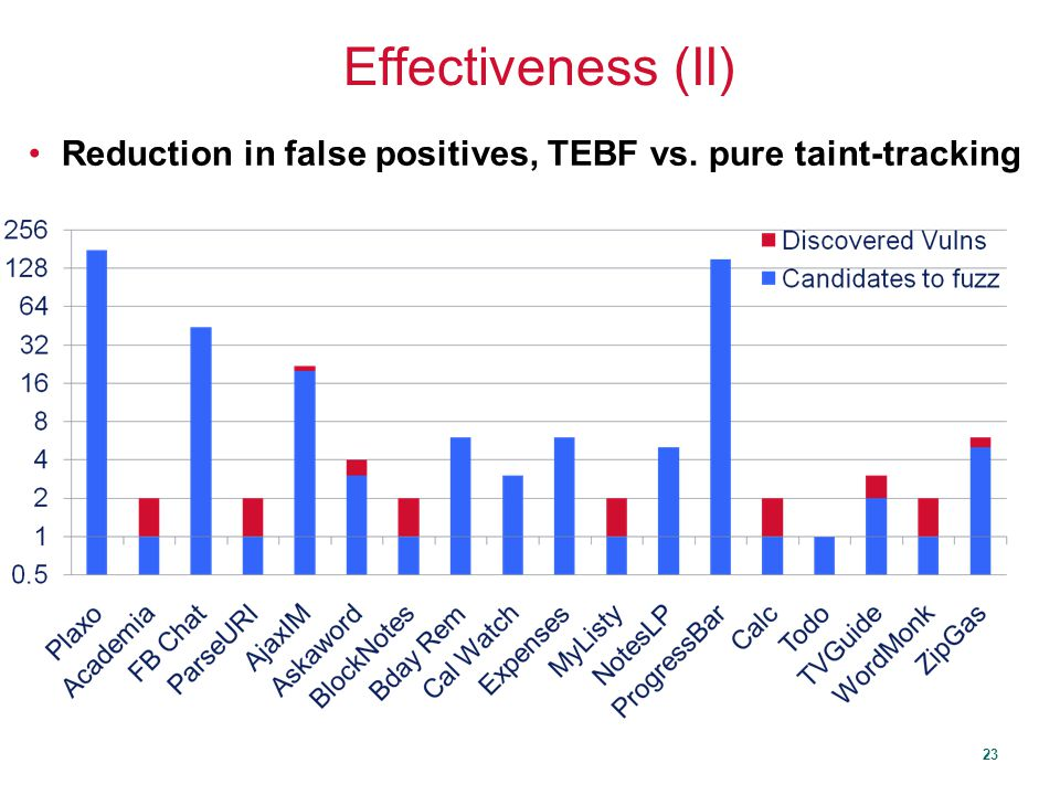 23 Effectiveness (II) Reduction in false positives, TEBF vs. pure taint-tracking