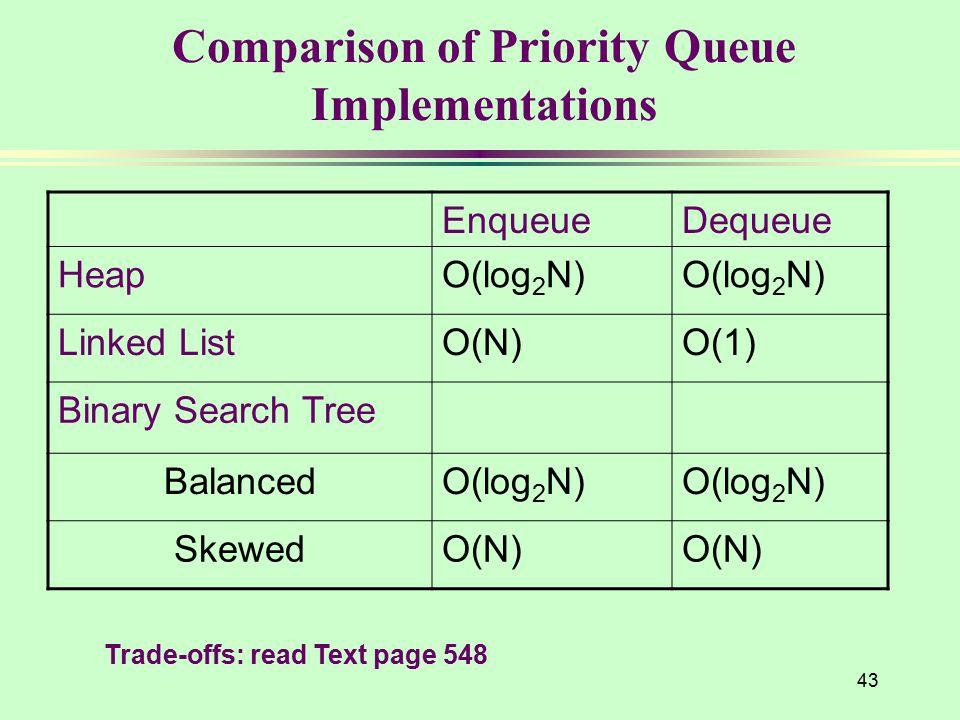 Comparison of Priority Queue Implementations 43 EnqueueDequeue HeapO(log 2 N) Linked ListO(N)O(1) Binary Search Tree BalancedO(log 2 N) SkewedO(N) Tra