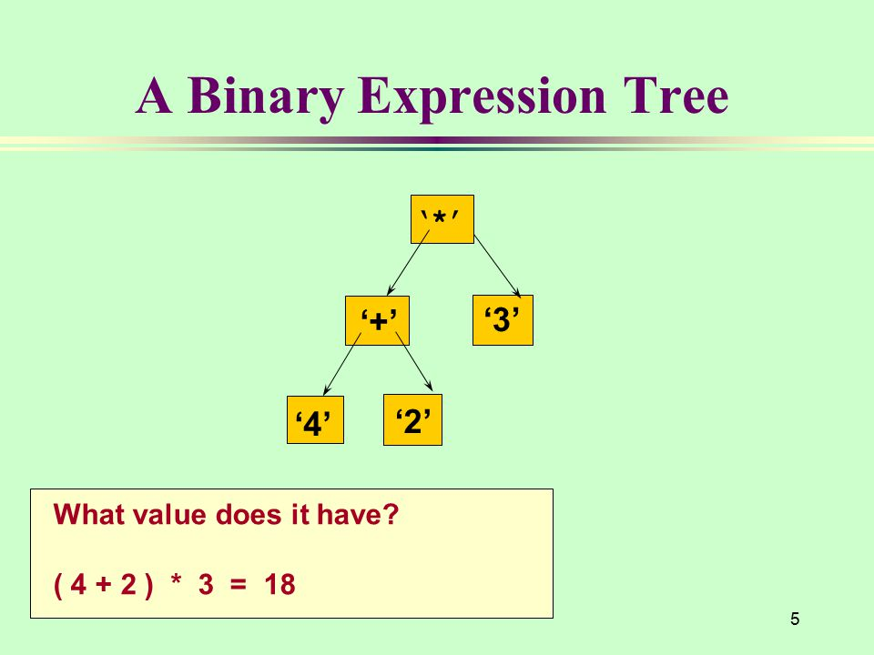 5 A Binary Expression Tree '*' '+' '4' '3' '2' What value does it have? ( 4 + 2 ) * 3 = 18