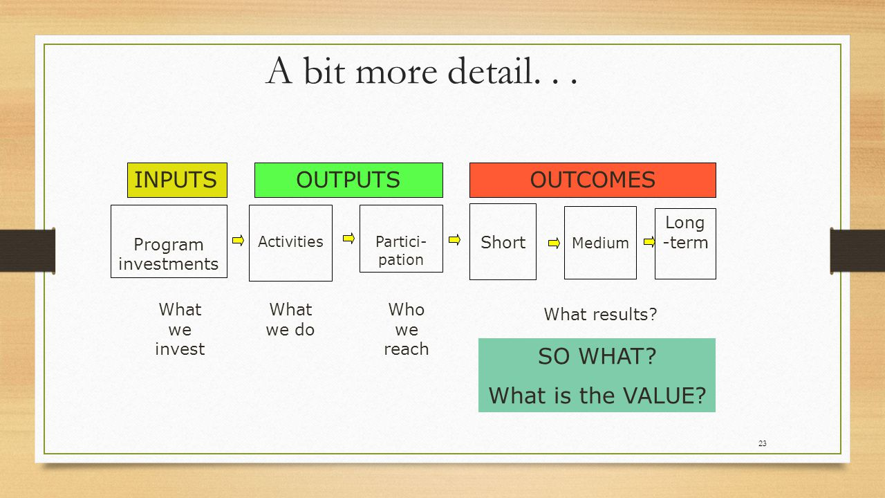 A simplistic example… Inputs: Outputs OUTCOMES Short