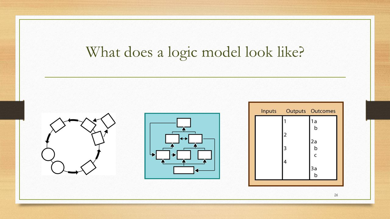 Regardless of format, what do logic models and theories of change have in common.