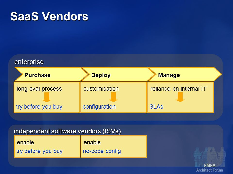 EMEA independent software vendors (ISVs) enterprise Purchase DeployManage long eval process try before you buy customisation configuration reliance on internal IT SLAs enable try before you buy enable no-code config SaaS Vendors