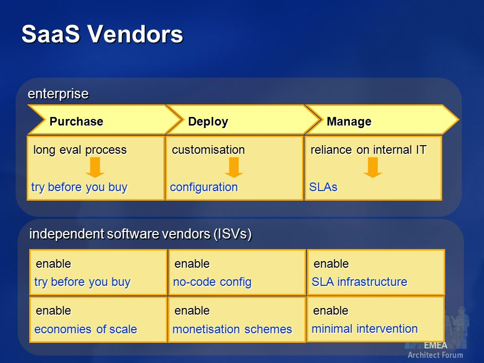 EMEA independent software vendors (ISVs) enable economies of scale enable try before you buy enable no-code config enable SLA infrastructure enterprise Purchase DeployManage long eval process try before you buy customisation configuration reliance on internal IT SLAs enable monetisation schemes enable minimal intervention SaaS Vendors