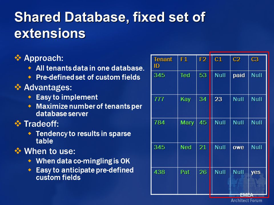 EMEA Shared Database, fixed set of extensions  Approach:  All tenants data in one database.
