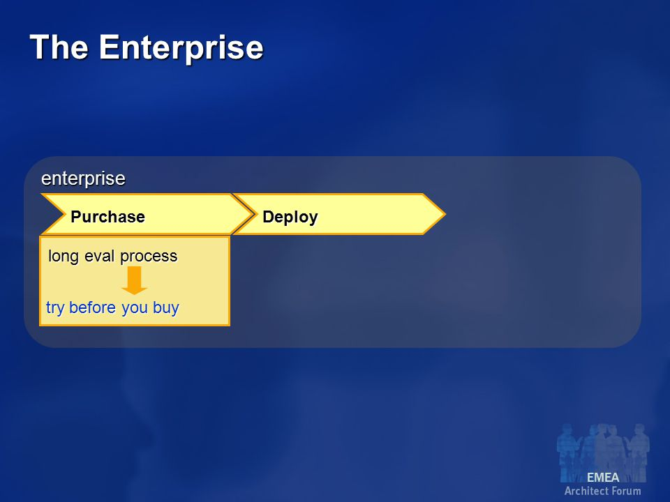 EMEA enterprise Purchase Deploy long eval process try before you buy The Enterprise