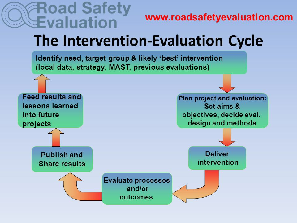 The Intervention-Evaluation Cycle www.roadsafetyevaluation.com Identify need, target group & likely 'best' intervention (local data, strategy, MAST, previous evaluations) Plan project and evaluation: Set aims & objectives, decide eval.