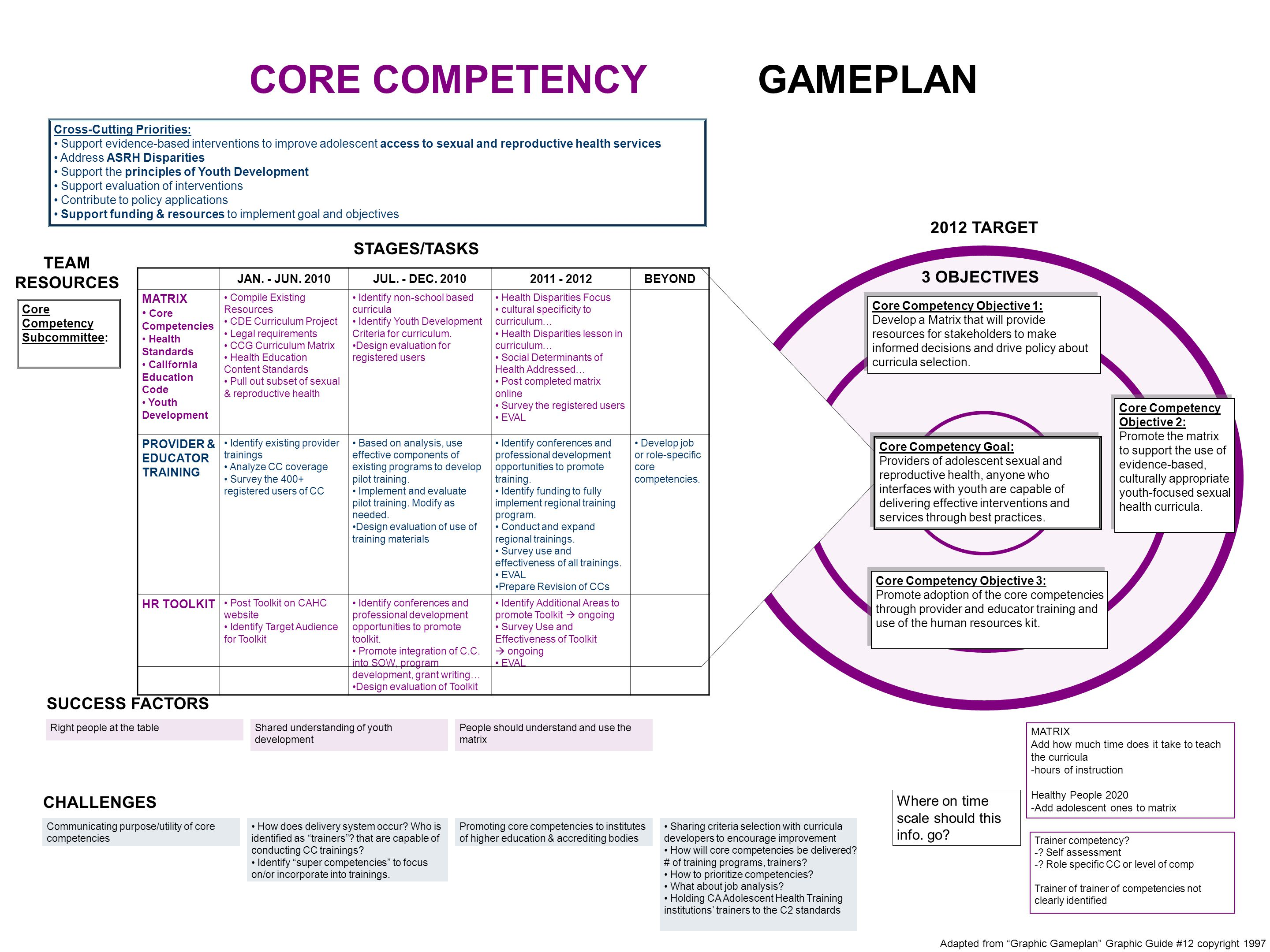 2012 TARGET TEAM RESOURCES CHALLENGES STAGES/TASKS CORE COMPETENCY GAMEPLAN Adapted from Graphic Gameplan Graphic Guide #12 copyright 1997 Communicating purpose/utility of core competencies Sharing criteria selection with curricula developers to encourage improvement How will core competencies be delivered.