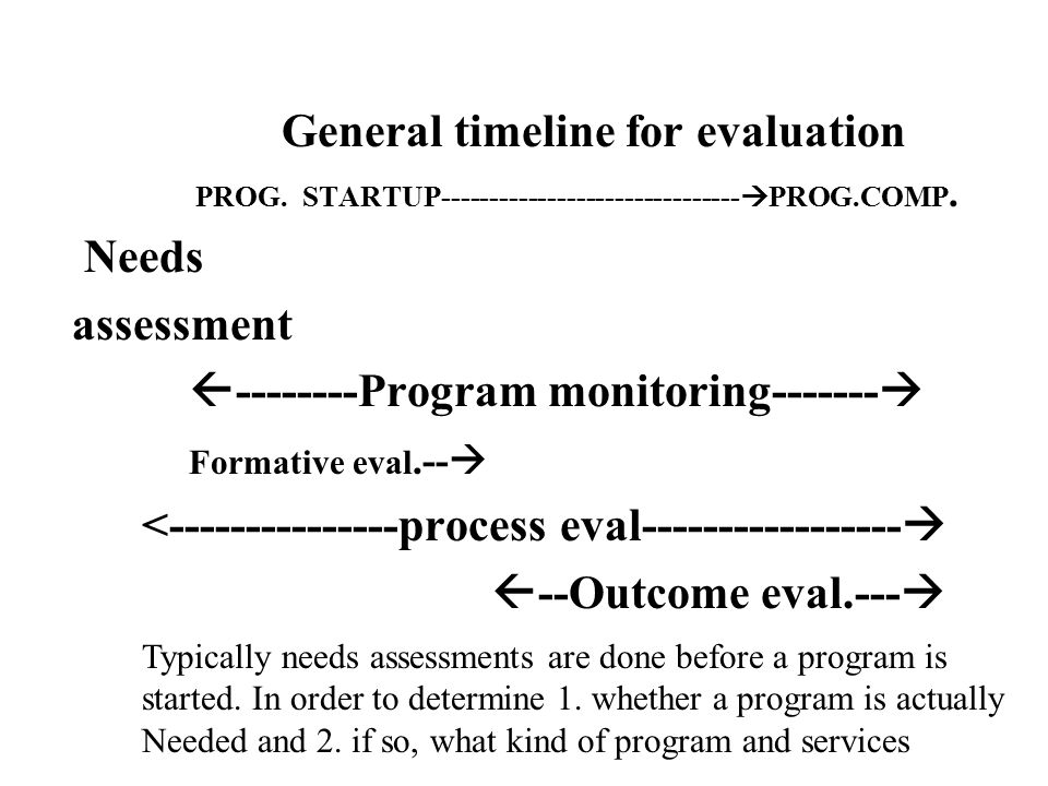 A needs assessment could lead to several different conclusions Needs assessment New program needed Existing program services expanded New services or program Components added to existing program Nothing new is needed – not Enough need