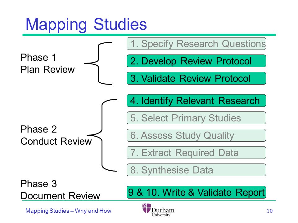 Mapping Studies Mapping Studies – Why and How 10 1.