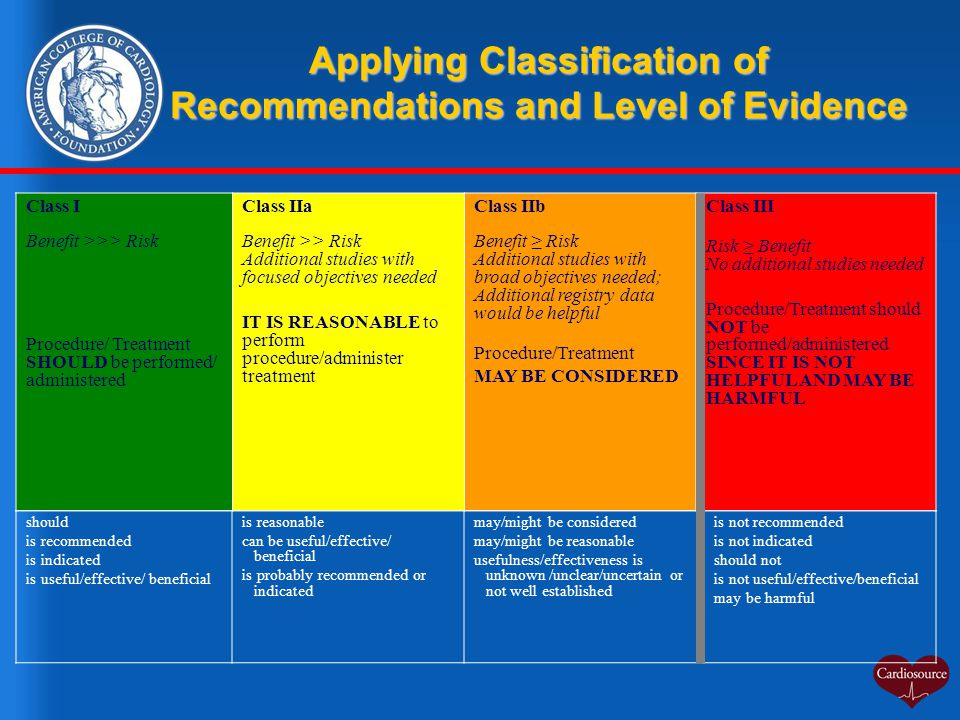 Class I Benefit >>> Risk Procedure/ Treatment SHOULD be performed/ administered Class IIa Benefit >> Risk Additional studies with focused objectives n