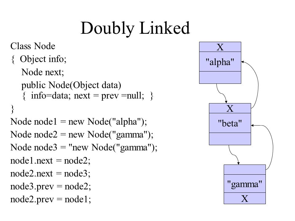 Doubly Linked Class Node { Object info; Node next; public Node(Object data) { info=data; next = prev =null; } } Node node1 = new Node( alpha ); Node node2 = new Node( gamma ); Node node3 = new Node( gamma ); node1.next = node2; node2.next = node3; node3.prev = node2; node2.prev = node1; alpha beta gamma X X X