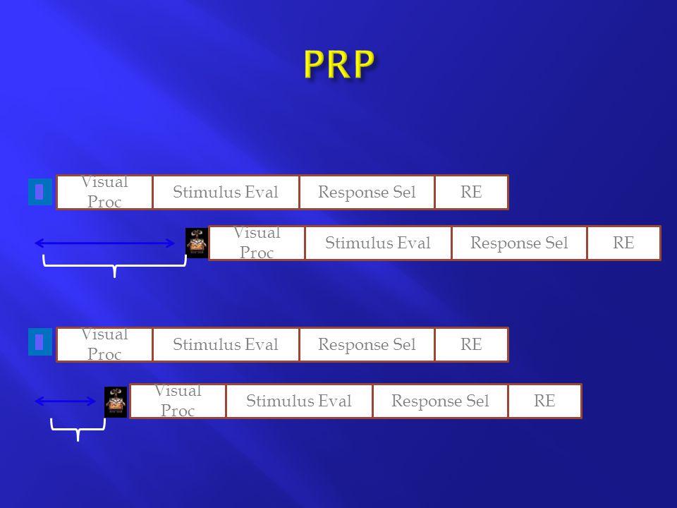 Response Sel Visual Proc Stimulus EvalResponse SelRE Visual Proc Stimulus EvalResponse SelRE Visual Proc Stimulus EvalResponse SelRE Visual Proc Stimulus EvalRE