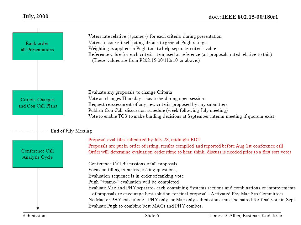 doc.: IEEE 802.15-00/180r1 Submission July, 2000 Slide 6James D.