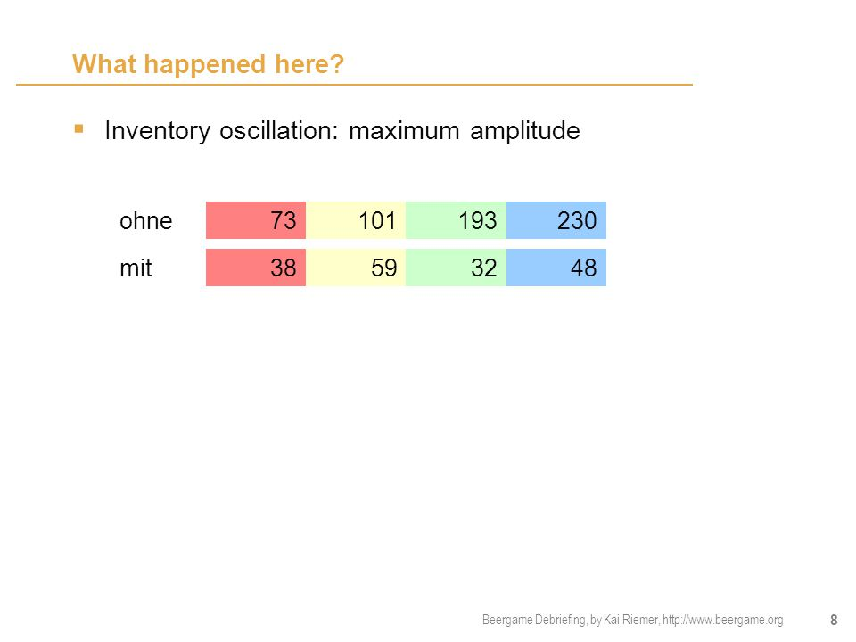 8 What happened here?  Inventory oscillation: maximum amplitude mit ohne 73101193230 38593248