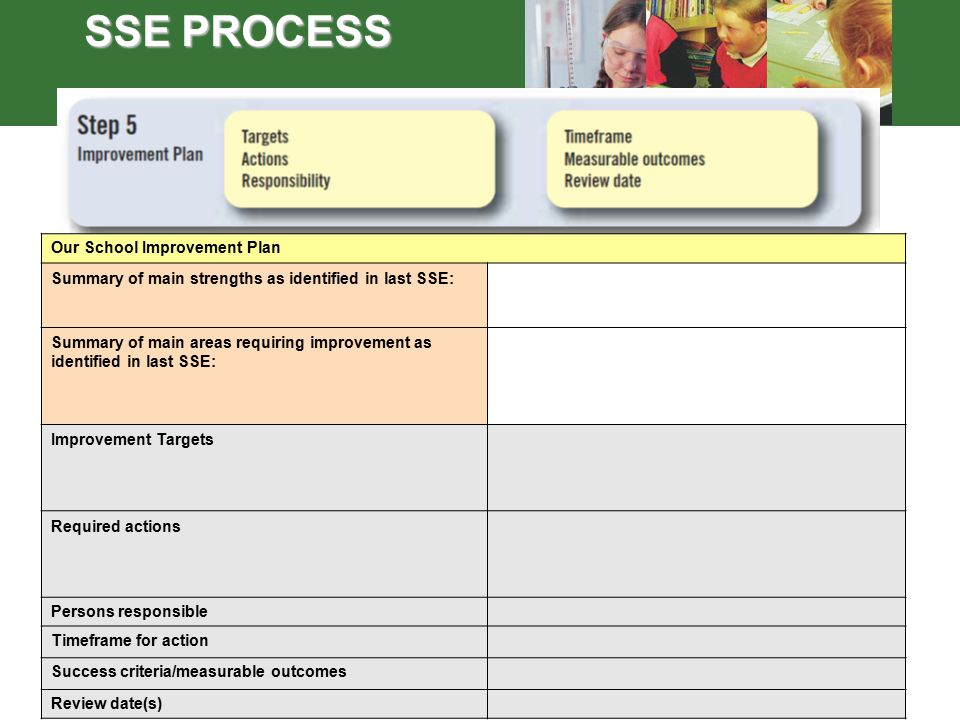 24 SSE PROCESS Our School Improvement Plan Summary of main strengths as identified in last SSE: Summary of main areas requiring improvement as identified in last SSE: Improvement Targets Required actions Persons responsible Timeframe for action Success criteria/measurable outcomes Review date(s)