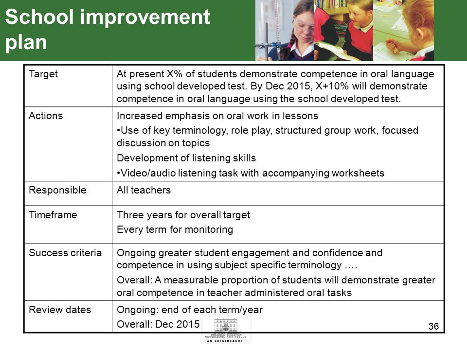 36 School improvement plan TargetAt present X% of students demonstrate competence in oral language using school developed test.