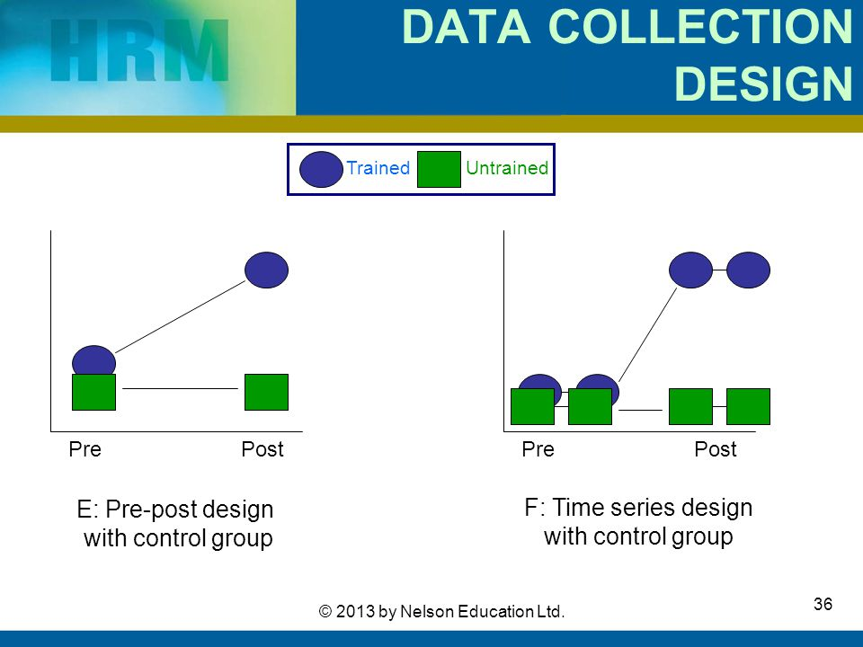 36 © 2013 by Nelson Education Ltd. DATA COLLECTION DESIGN PrePost E: Pre-post design with control group F: Time series design with control group Train
