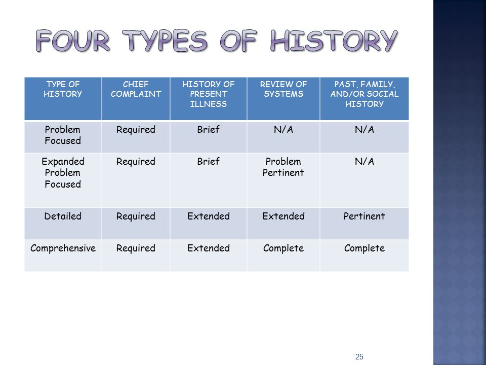 TYPE OF HISTORY CHIEF COMPLAINT HISTORY OF PRESENT ILLNESS REVIEW OF SYSTEMS PAST, FAMILY, AND/OR SOCIAL HISTORY Problem Focused RequiredBriefN/A Expa