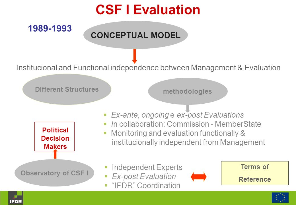 CSF I Evaluation 1989-1993 CONCEPTUAL MODEL Institucional and Functional independence between Management & Evaluation Different Structures methodologies  Ex-ante, ongoing e ex-post Evaluations  In collaboration: Commission - MemberState  Monitoring and evaluation functionally & institucionally independent from Management Observatory of CSF I Political Decision Makers  Independent Experts  Ex-post Evaluation  IFDR Coordination Terms of Reference
