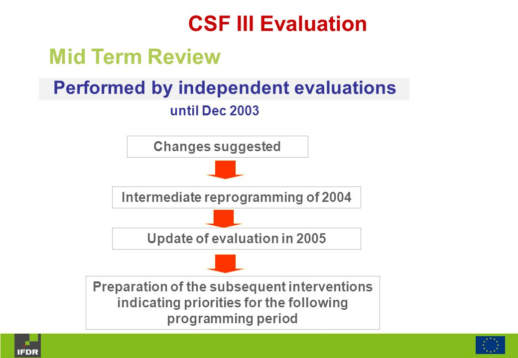 Performed by independent evaluations Mid Term Review CSF III Evaluation Changes suggested Intermediate reprogramming of 2004 Update of evaluation in 2005 until Dec 2003 Preparation of the subsequent interventions indicating priorities for the following programming period