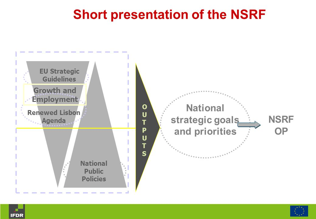 National strategic goals and priorities NSRF OP Renewed Lisbon Agenda National Public Policies EU Strategic Guidelines Growth and Employment OUTPUTSOUTPUTS Short presentation of the NSRF