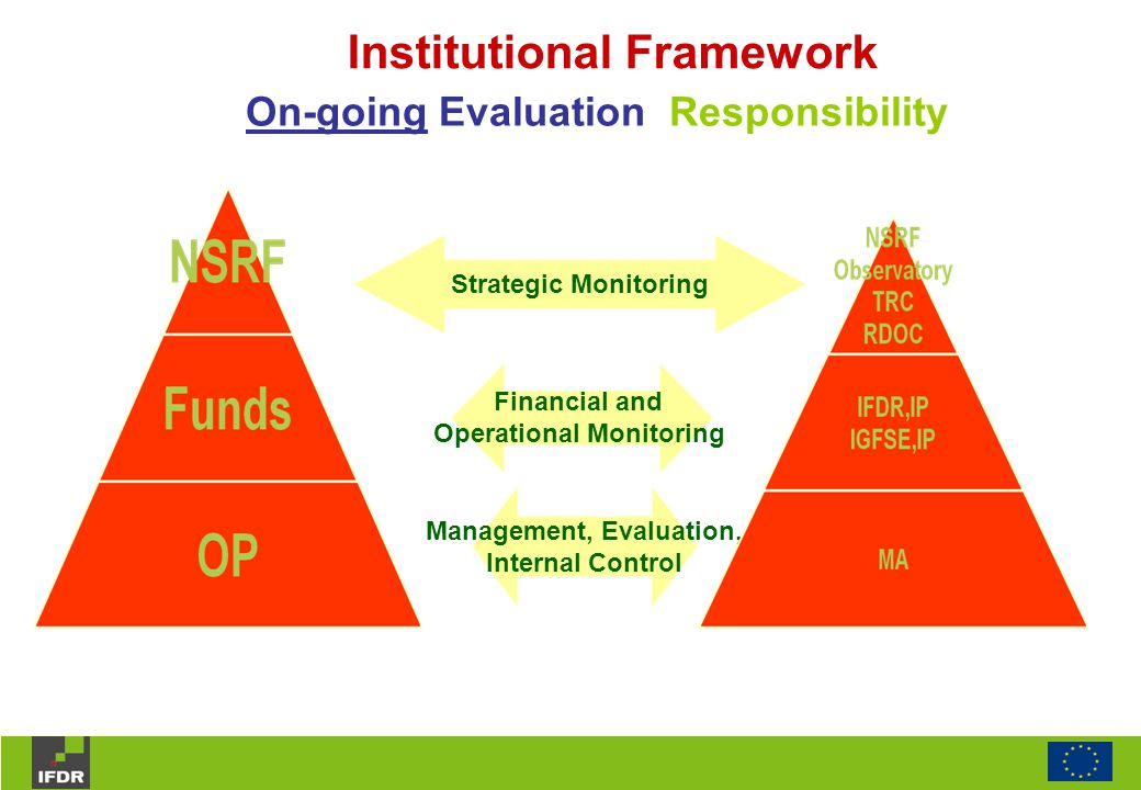 Institutional Framework On-going Evaluation Responsibility Strategic Monitoring Financial and Operational Monitoring Management, Evaluation, Internal