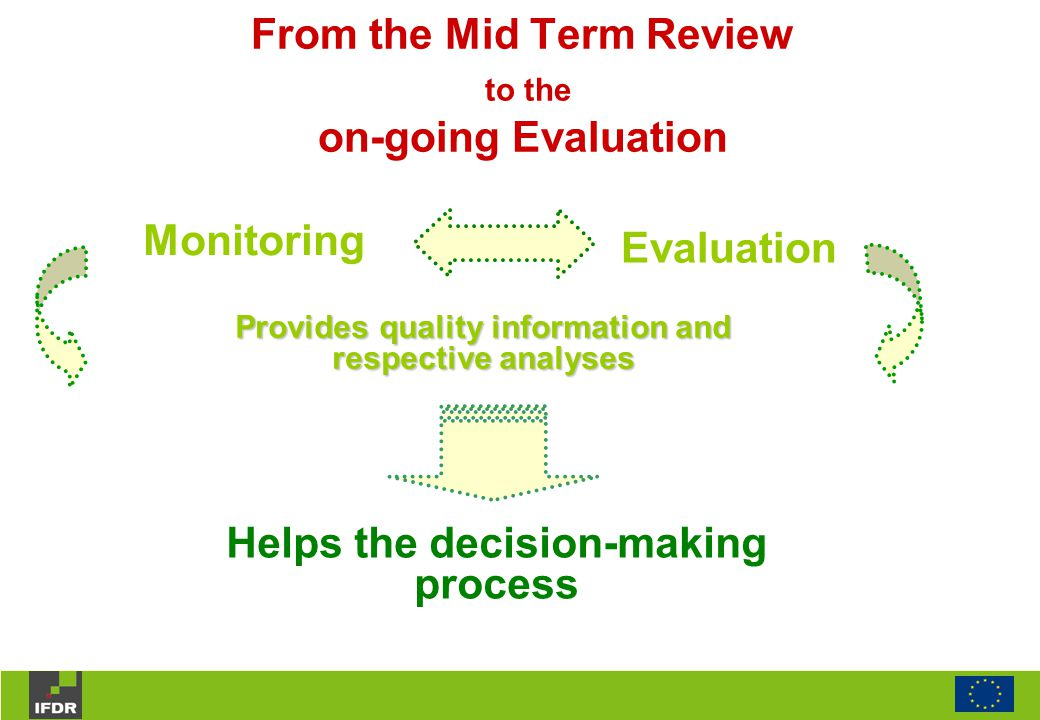 Monitoring Evaluation Provides quality information and respective analyses Helps the decision-making process From the Mid Term Review to the on-going Evaluation