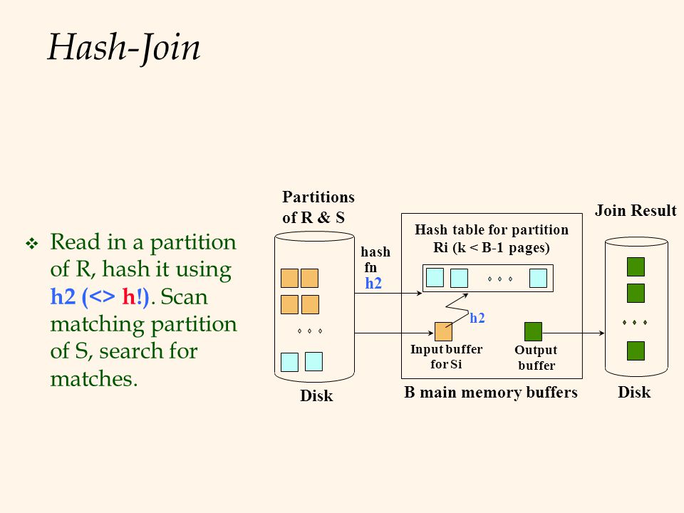 Hash-Join  Read in a partition of R, hash it using h2 (<> h!).