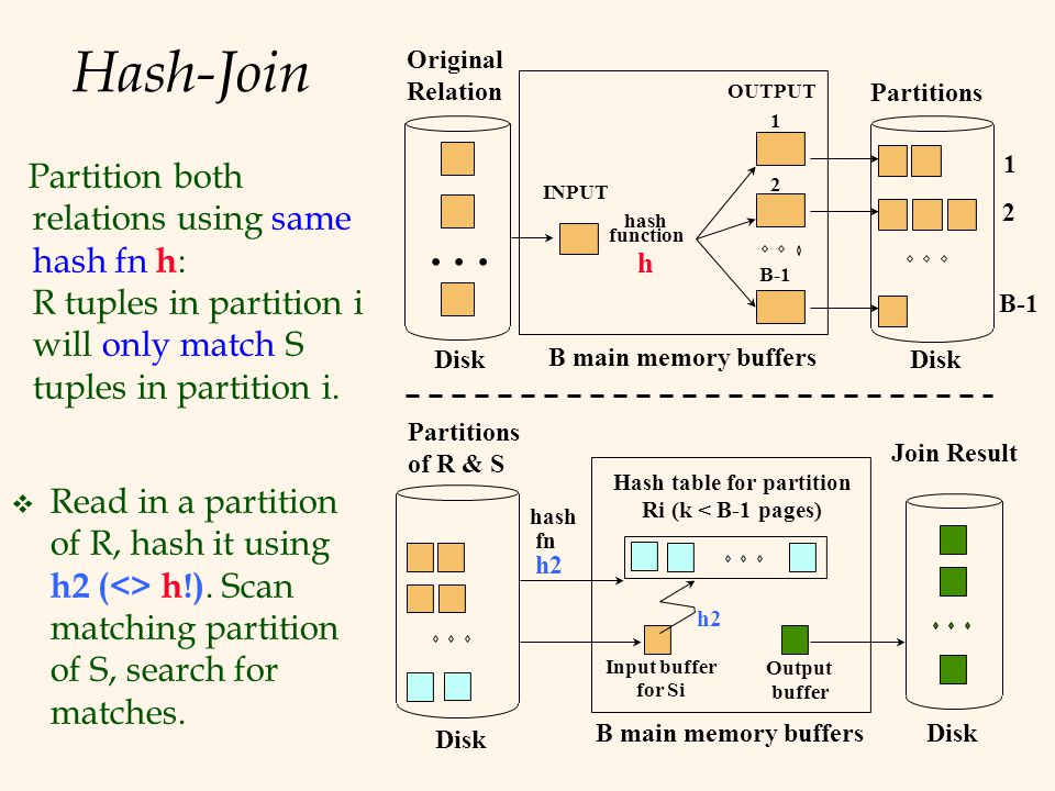 Hash-Join Partition both relations using same hash fn h : R tuples in partition i will only match S tuples in partition i.