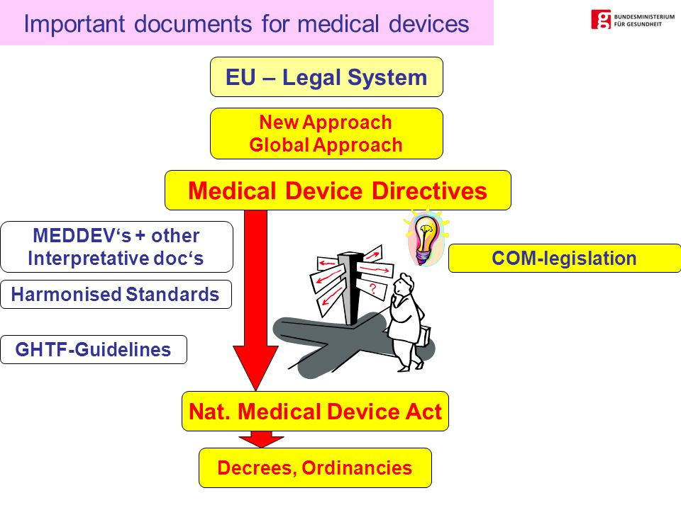 Important documents for medical devices EU – Legal System New Approach Global Approach Medical Device Directives Decrees, Ordinancies Nat.