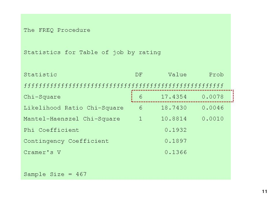 11 The FREQ Procedure Statistics for Table of job by rating Statistic DF Value Prob ƒƒƒƒƒƒƒƒƒƒƒƒƒƒƒƒƒƒƒƒƒƒƒƒƒƒƒƒƒƒƒƒƒƒƒƒƒƒƒƒƒƒƒƒƒƒƒƒƒƒƒƒƒƒ Chi-Square 6 17.4354 0.0078 Likelihood Ratio Chi-Square 6 18.7430 0.0046 Mantel-Haenszel Chi-Square 1 10.8814 0.0010 Phi Coefficient 0.1932 Contingency Coefficient 0.1897 Cramer s V 0.1366 Sample Size = 467