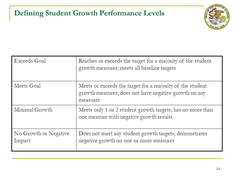 34 Defining Student Growth Performance Levels Exceeds GoalReaches or exceeds the target for a majority of the student growth measures; meets all basel