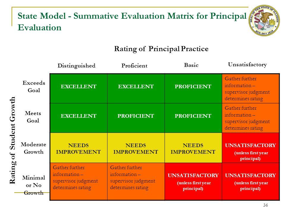 36 State Model - Summative Evaluation Matrix for Principal Evaluation EXCELLENT PROFICIENT Gather further information – supervisor judgment determines