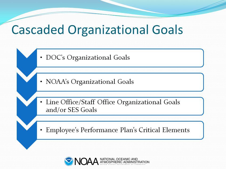 Cascaded Organizational Goals DOC's Organizational GoalsNOAA's Organizational Goals Line Office/Staff Office Organizational Goals and/or SES Goals Employee's Performance Plan's Critical Elements