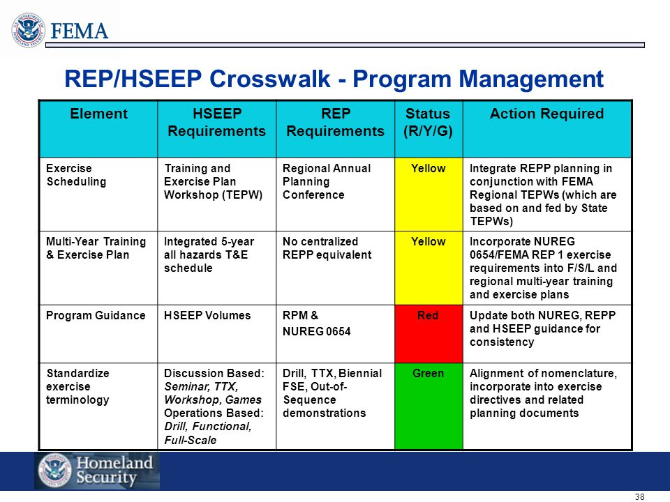 38 REP/HSEEP Crosswalk - Program Management ElementHSEEP Requirements REP Requirements Status (R/Y/G) Action Required Exercise Scheduling Training and Exercise Plan Workshop (TEPW) Regional Annual Planning Conference YellowIntegrate REPP planning in conjunction with FEMA Regional TEPWs (which are based on and fed by State TEPWs) Multi-Year Training & Exercise Plan Integrated 5-year all hazards T&E schedule No centralized REPP equivalent YellowIncorporate NUREG 0654/FEMA REP 1 exercise requirements into F/S/L and regional multi-year training and exercise plans Program GuidanceHSEEP VolumesRPM & NUREG 0654 RedUpdate both NUREG, REPP and HSEEP guidance for consistency Standardize exercise terminology Discussion Based: Seminar, TTX, Workshop, Games Operations Based: Drill, Functional, Full-Scale Drill, TTX, Biennial FSE, Out-of- Sequence demonstrations GreenAlignment of nomenclature, incorporate into exercise directives and related planning documents